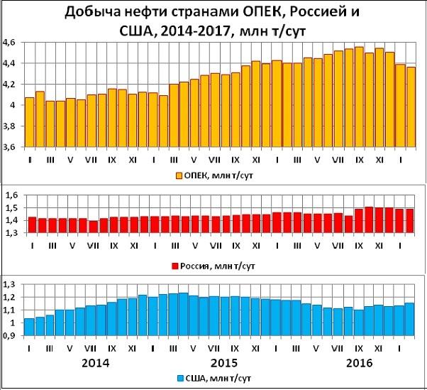 Александр Хуршудов: Если экспортеров не устроит нынешний медленный рост нефтяных цен, то они сократят свои квоты в июне