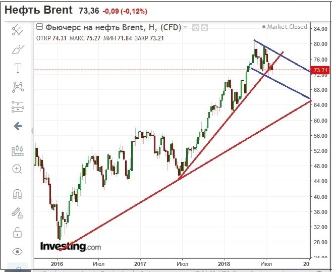 Анализ движения котировок нефти Brent на 4 августа 2018 года