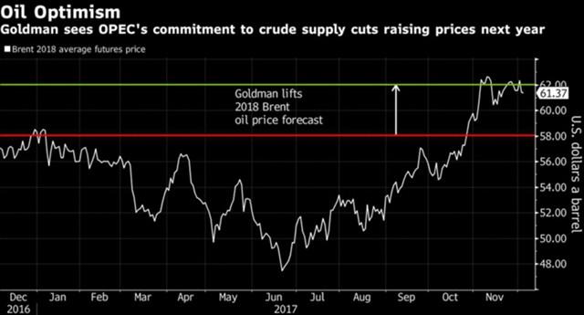 Сегодня вфокусе внимания инвесторов будут данные озапасах нефти вСША