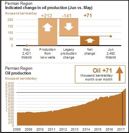 Очередной прогноз бурного роста сланцевой добычи предназначен для участников конференции ОПЕК